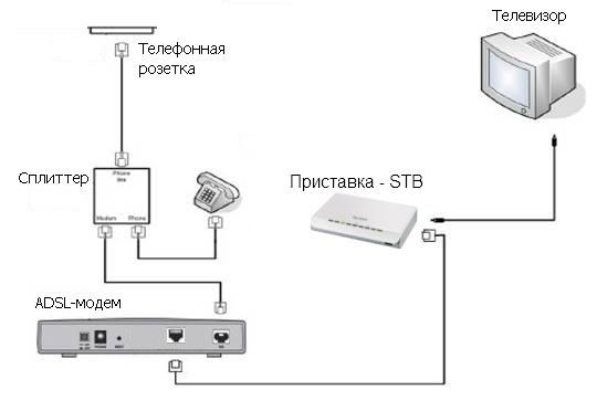 Схема подключения STB через
