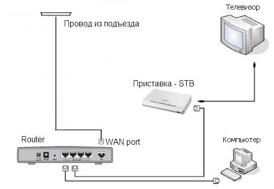 Подключение через Switch