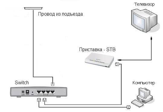 Подключение через Switch.